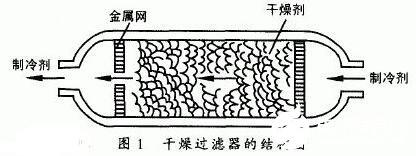 干燥过滤器的结构及原理