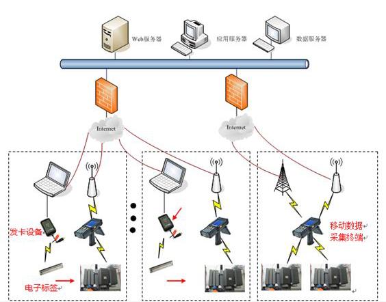 电力资产管理上如何借助RFID技术的威力