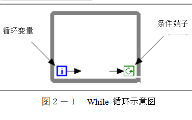 LabVIEW程序結構有哪些詳細資料說明