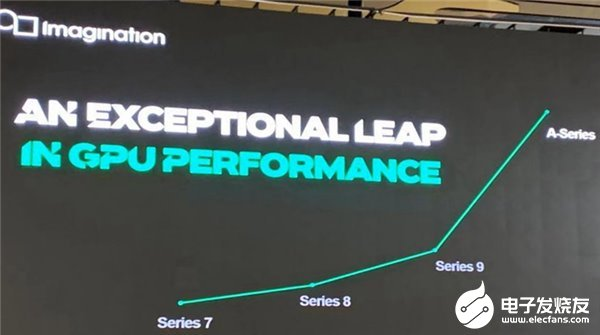 Imagination推出GPU半导体IP产品,AI性能提高8倍功耗降低60%