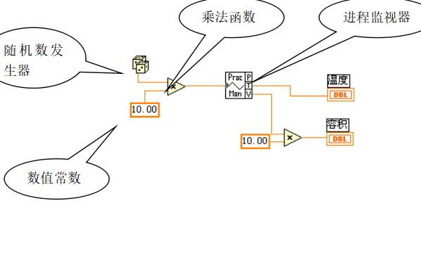 虛擬儀器及LabVIEW的入門教程資料說明