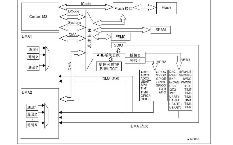 STM32参考手册中文版免费下载