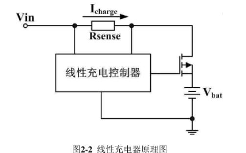集成LDO的锂离子电池充电管理芯片的设计
