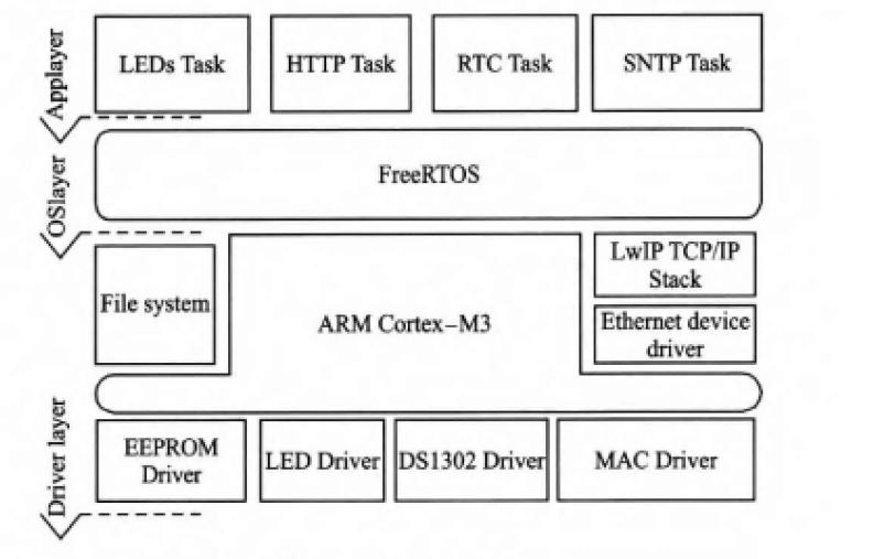 使用FreeRTOS和以太网协议栈LwIP设计SNTP网络对时的详细说明