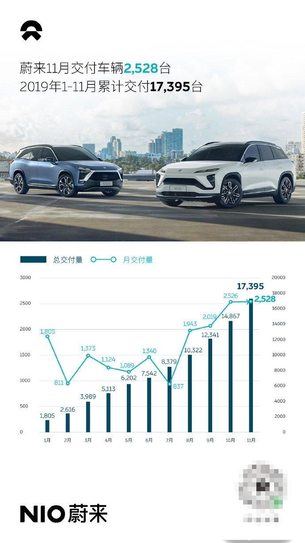 蔚来汽车11月交付数据公布,交付量达2528台创2019年新高