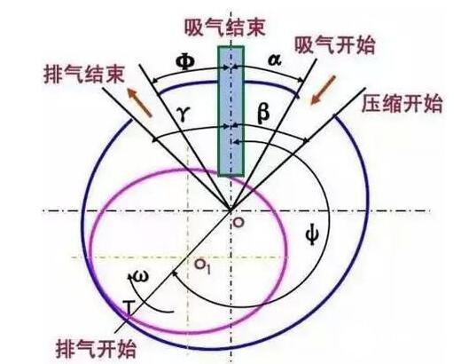 滚动转子式压缩机优点_滚动转子式压缩机的缺点