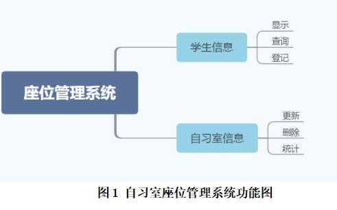 设计一个自习室座位管理系统的资料说明
