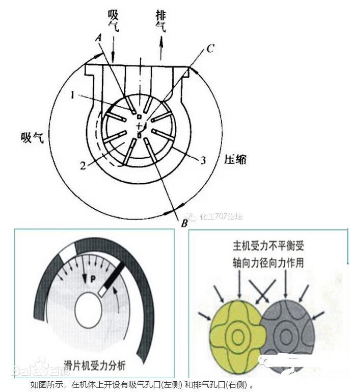 滑片式压缩机的工作原理_滑片式压缩机的特点