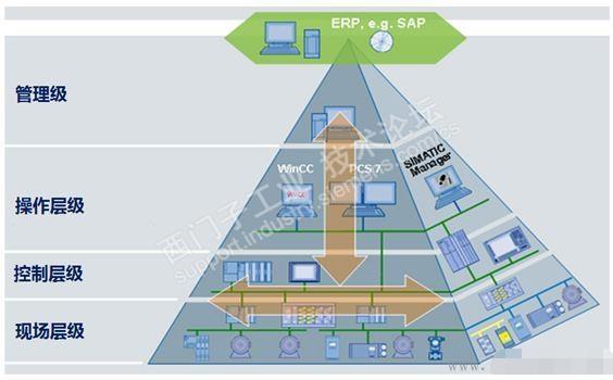 工業以太網網絡規劃原則