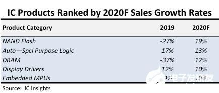 明年的NAND Flash市場或將強勢增長 存儲行業即將迎來曙光