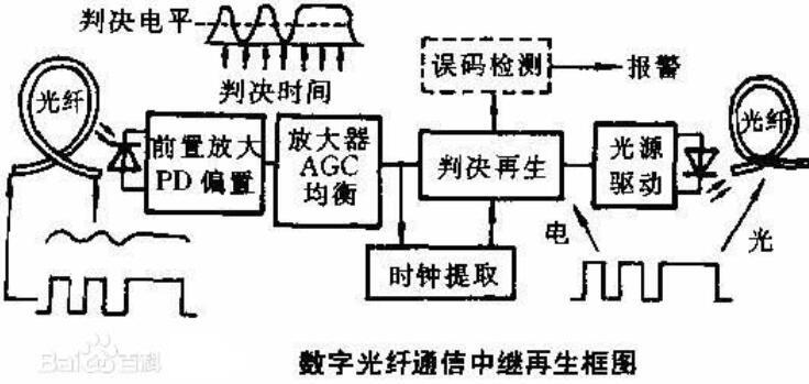 光中继器结构_光中继器安装