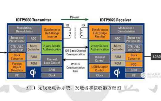 CMOS技术设计低压差线性稳压器的详细资料概述