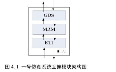 使用HLA和RTI及Socket實現分布式仿真系統互連