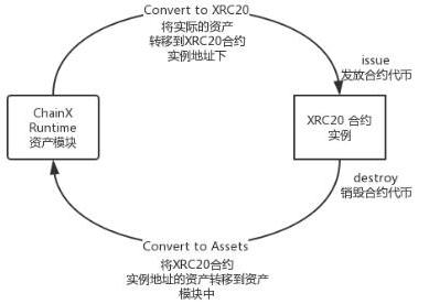 基于区块链技术框架的Substrate智能合约平台解析