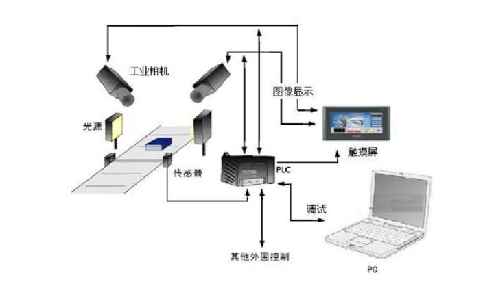 机器视觉的工业镜头与工业相机CCD应该如何选择方法说明