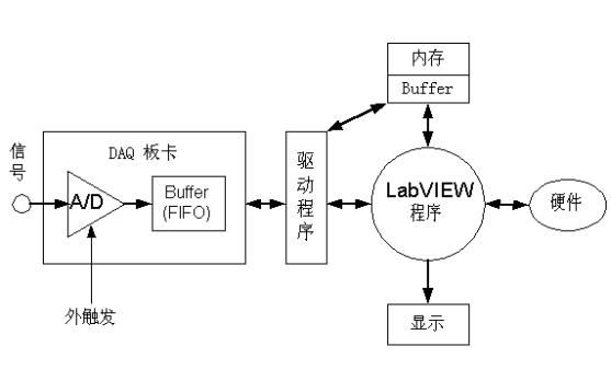 LabVIEW数据采集的详细资料说明