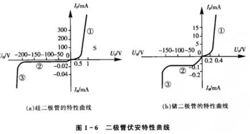 晶体二极管具有什么特性_晶体二极管及其基本应用