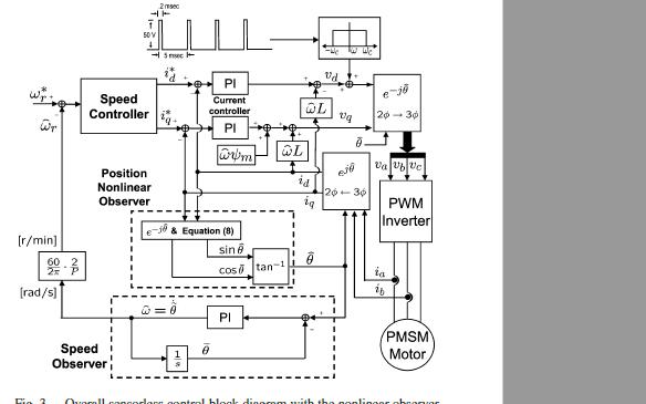 使用非线性观测器实现表面贴装永磁同步电动机无传感器控制的说明