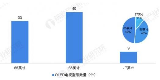 OLED遭遇滑铁卢 但仍然是未来电视的发展趋势