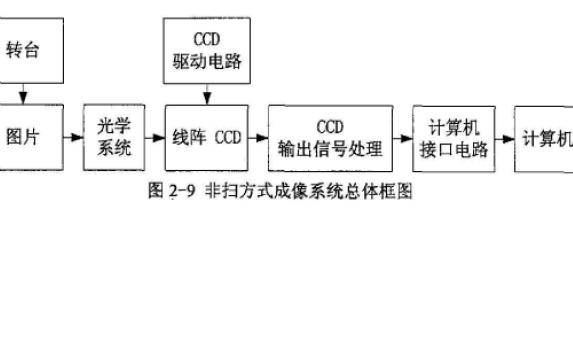 CCD的工作原理和几种产生CCD驱动时序方法