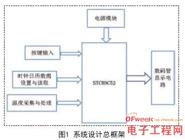 基于STC89C52單片機為控制中心的高精度溫度計顯示系統設計