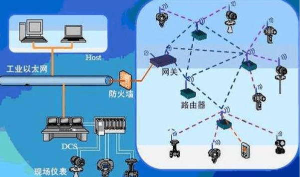 工业以太网与传统以太网络的比较