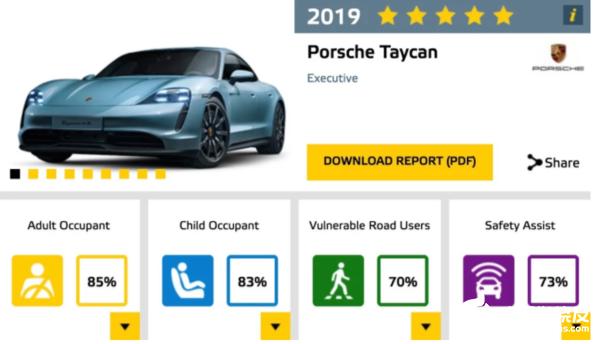 保时捷电动汽车Tycan碰撞测试中获五星
