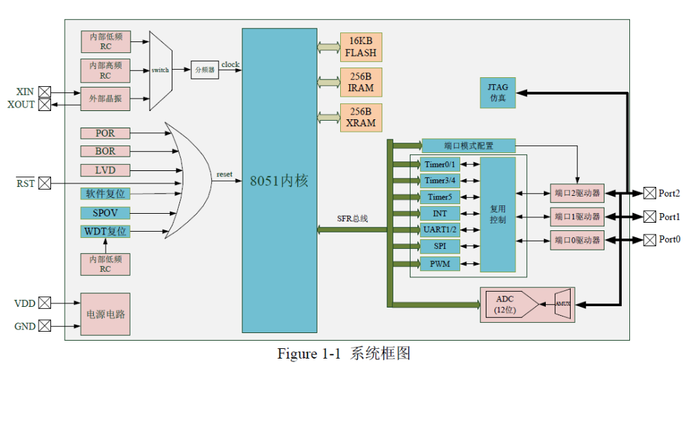 HC89F0431和HC89F0421增强型8位FLASH单片机的数据手册免费下载