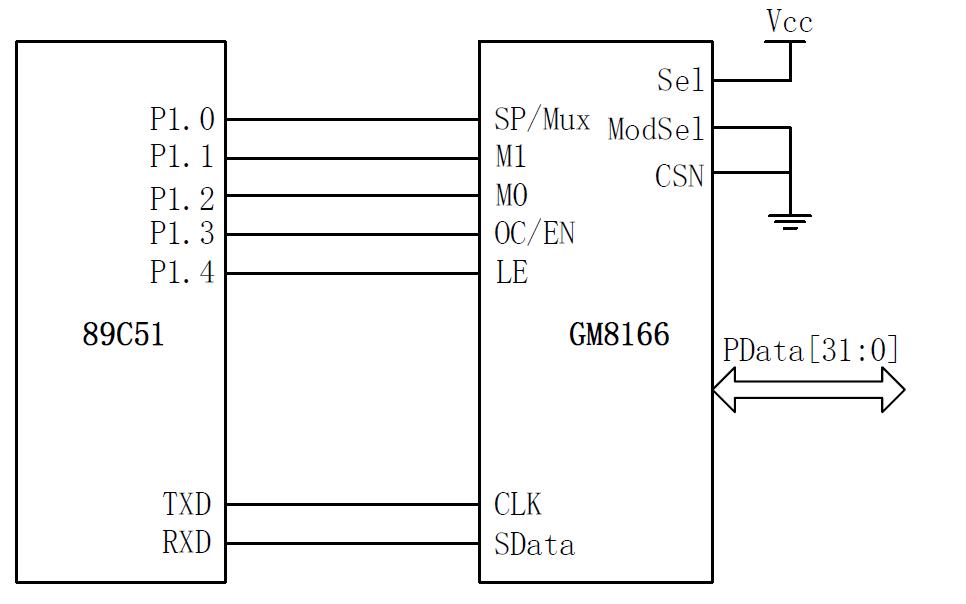 GM8166 32位并行IO口扩展芯片的数据手册和使用代码免费下载