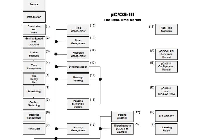 uCOS-III的中文资料详细概述