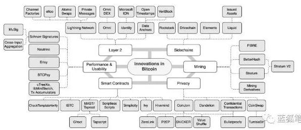比特币技术堆栈有了怎样的创新