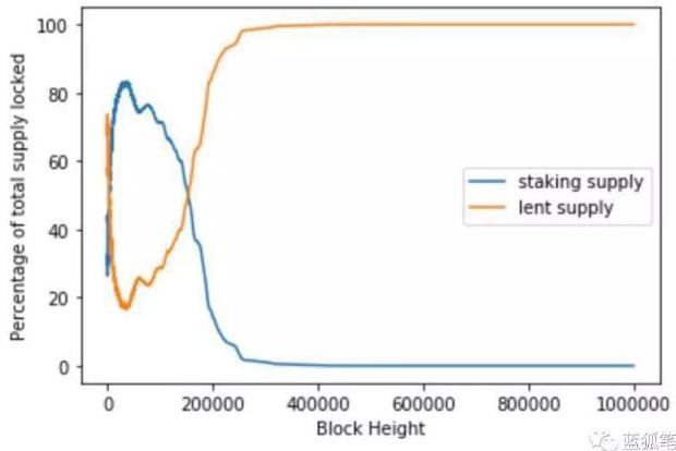 基于区块链技术的加密资产借贷PoS系统介绍
