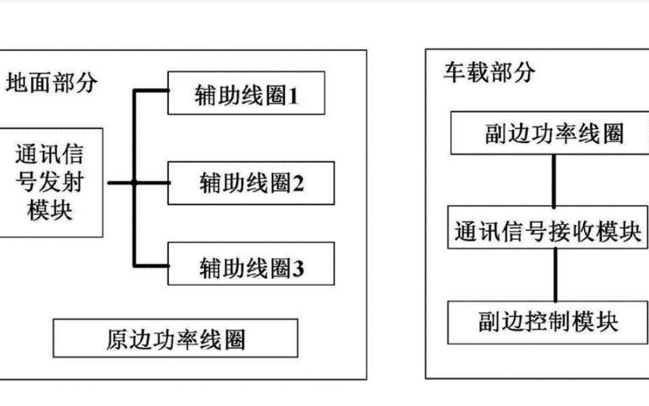 设计电动汽车动态无线供电综合监控系统的资料说明