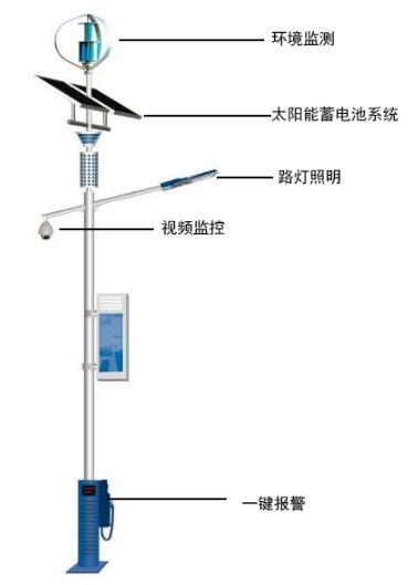 新型式智慧灯杆网关的功能特点及参数规格介绍