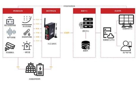 智慧路灯杆管理平台及应用系统的功能特点分析