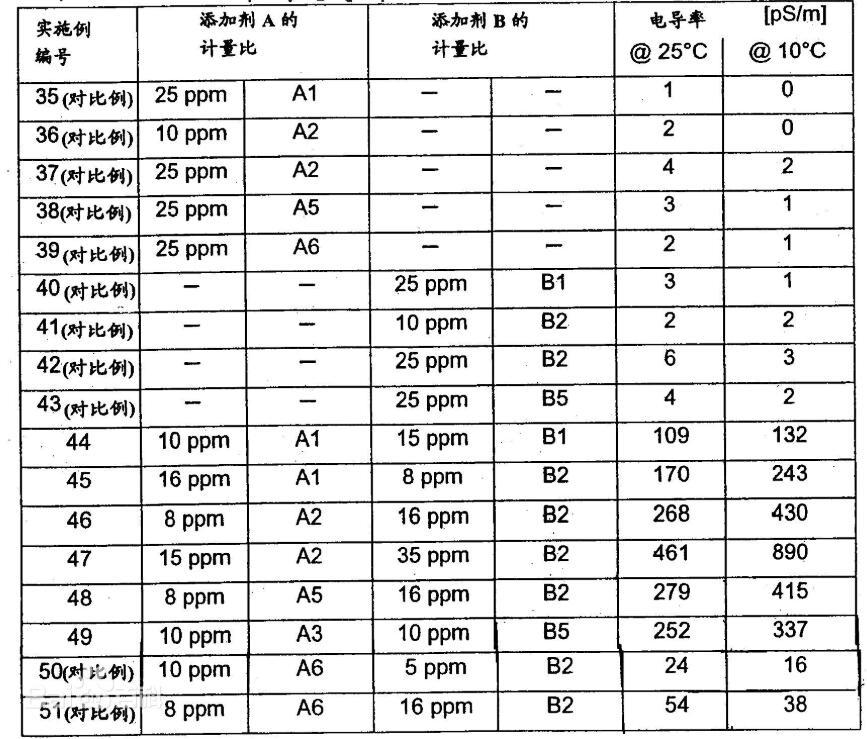 电阻率和电导率的关系