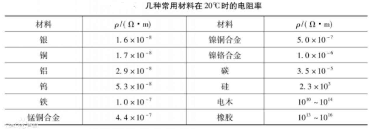 电阻率怎么算_电阻率的单位换算