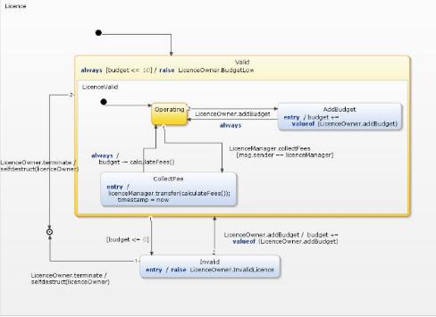 如何对模型驱动的智能合约进行开发