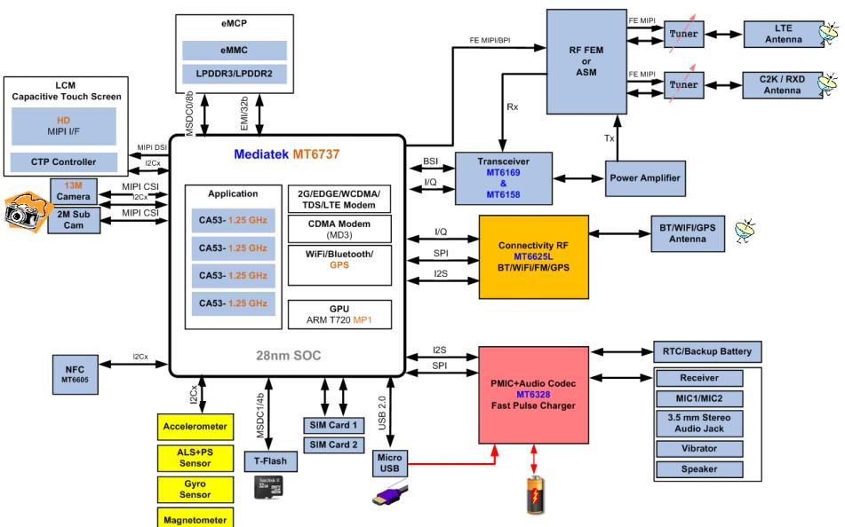 联发科MT673X处理器的设计资料说明