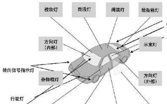 基于半导体技术的汽车照明系统参考设计