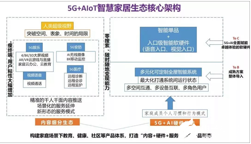 5G+AIoT部署未来智慧生活 智能金达彩票app家居处于互联...