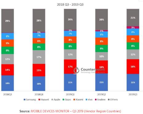 2019年第三季度全球智能机市场出货量数据分析