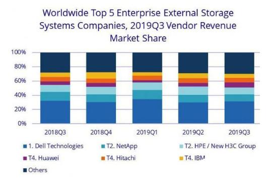 存储对于科技企业的发展非常重要 亚太市场份额增速最快