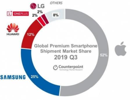 华为与苹果在高端手机市场竞争愈发激烈 市场份额或...