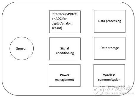 RFID技术的无源传感器有什么作用