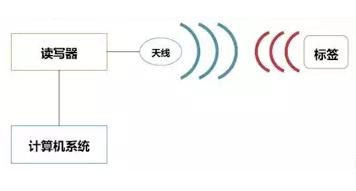 RFID技术你了解的够透彻吗