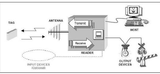 RFID技术在汽车总装线中是怎样应用的