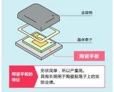村田的晶体谐振器和陶瓷谐振器在汽车市场的应用