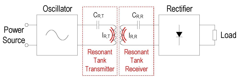 谐振式感应能量传输原理