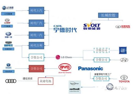 电池企业和车企 是互相影响互相联合的发展关系